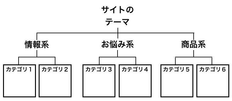 サイト設計のイメージ