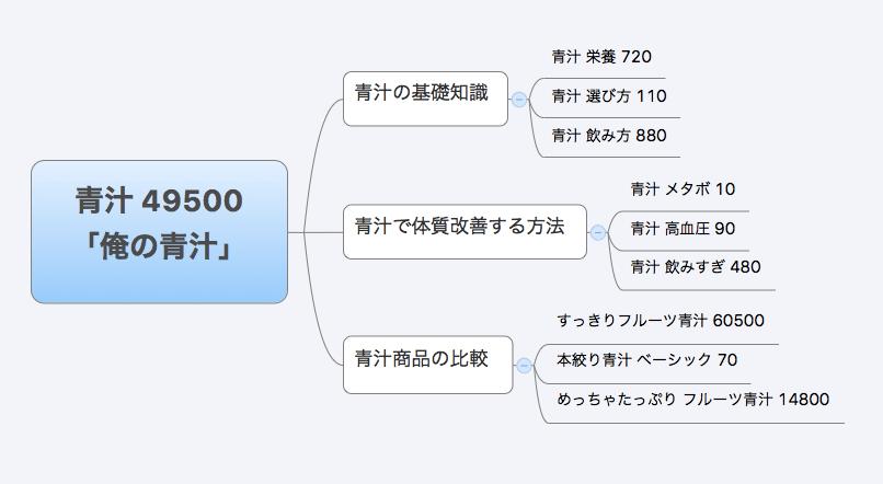 サイト設計はマインドマップを利用する